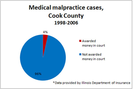 malpractice awards There is now a great controversy over the amount of monetary awards that are granted to plaintiffs in malpractice lawsuits brought against doctors and other medical personnel by patients for instance, james nelson dies of cancer and his widow feels that he did not receive proper medical treatment.